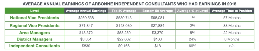 The Arbonne company income statement 2018