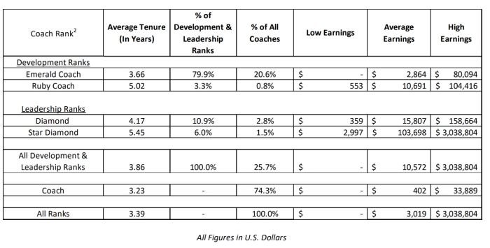 Beachbody's income statement 2018