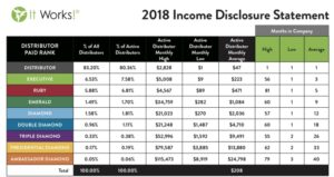 It Works Income Disclosure Statement