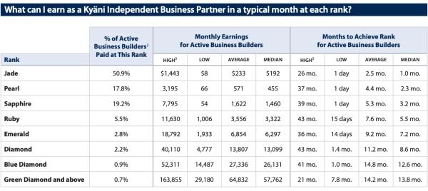 Kyanis distributor earnings