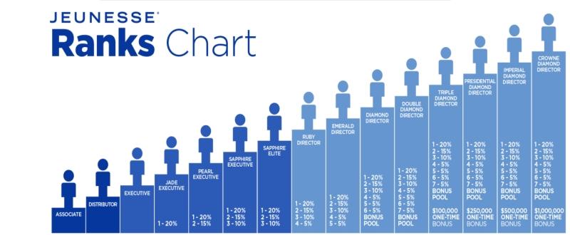 Jeunesse Rank Chart