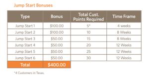 Ambit Energy Start Bonus