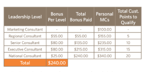 Leadership Bonus in Ambit Energy