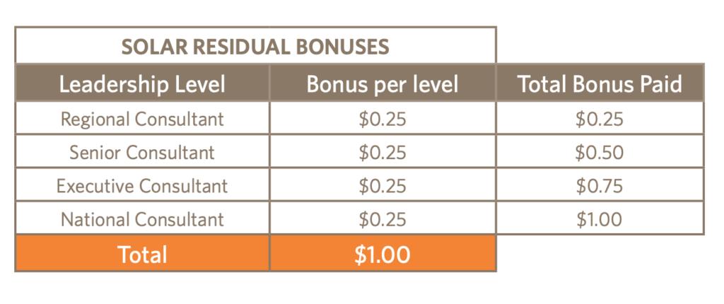 Solar Residual Bonus at Ambit Energy Company