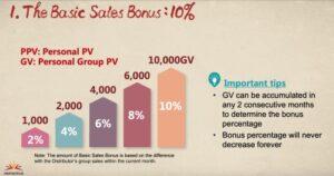 The Basic Sales Bonus