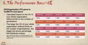 The Performance Bonus for Infinitus Company